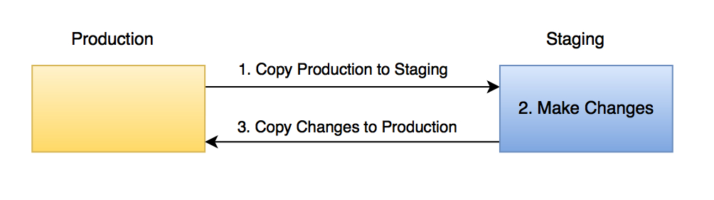 Staging Process Overview